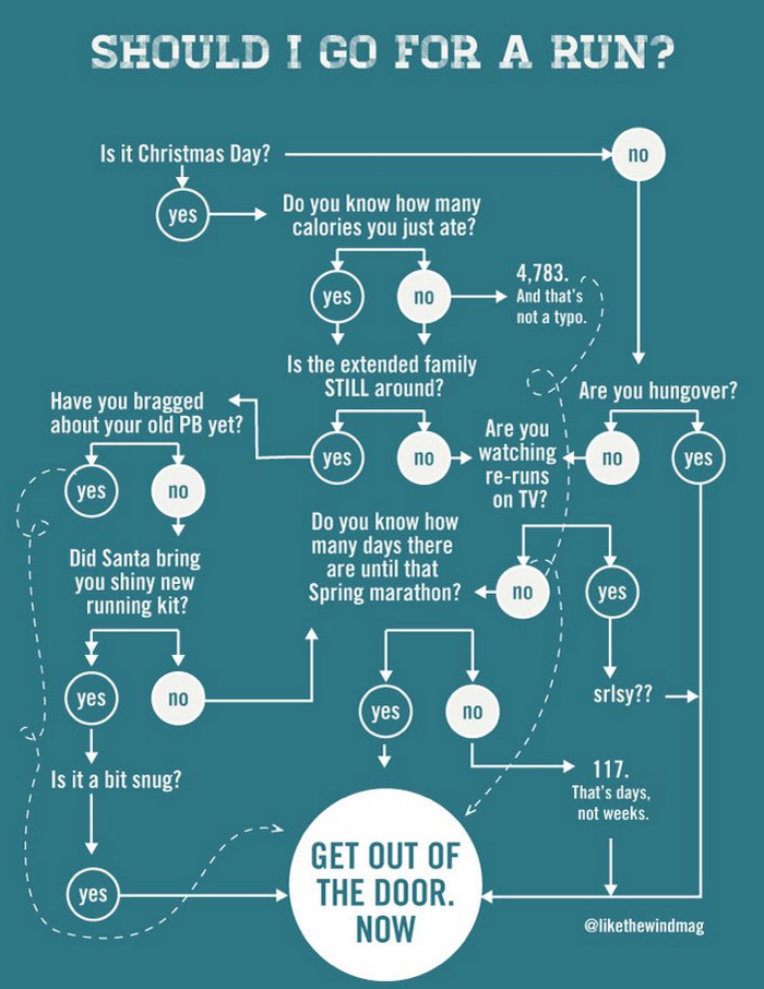 Chart to decide to run on Christmas Day.